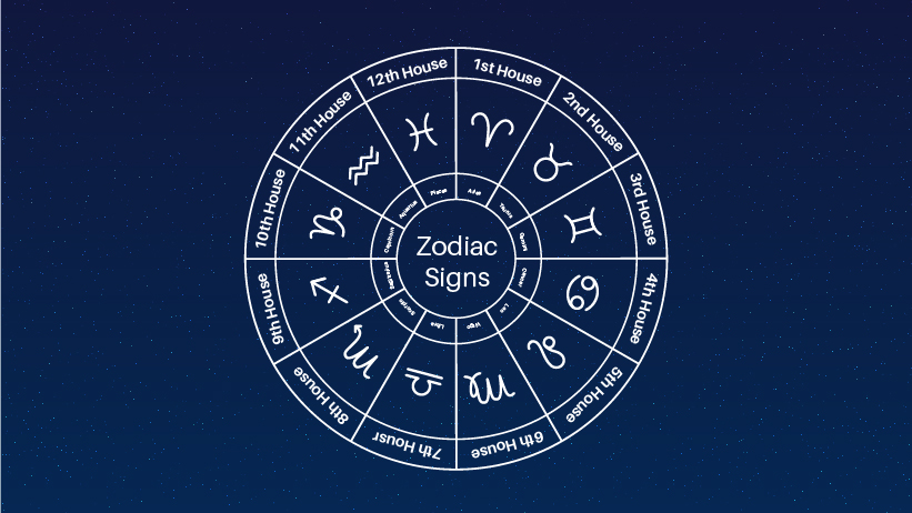 A graphic showing the twelve houses of the zodiac signs.