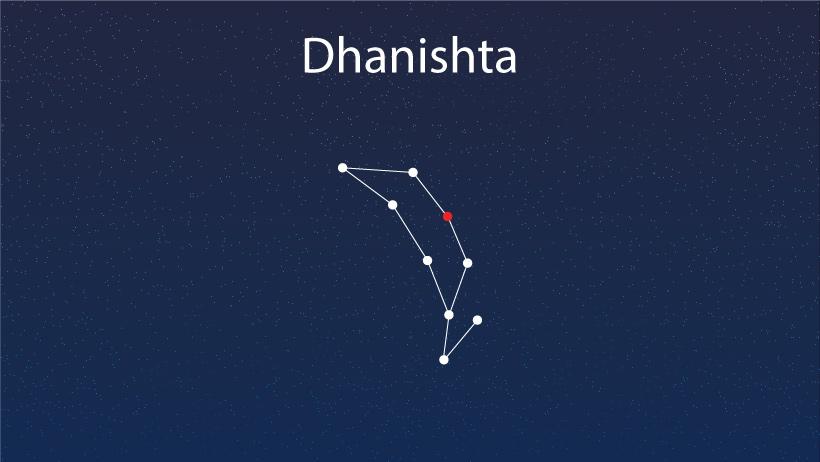 Dhanishta Nakshatra